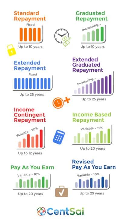 C3Q3 LoanRepayment_Chart_500x900