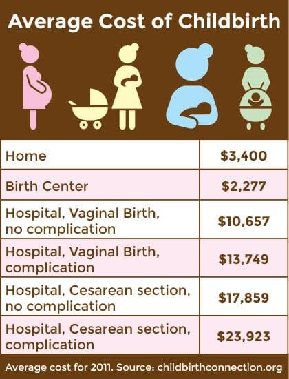 Childbirth Cost