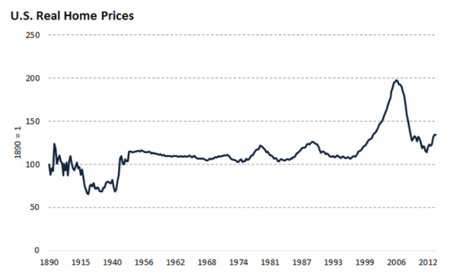 How to Make Sure Your Home is a Good Investment - U.S. Real Home Prices Chart