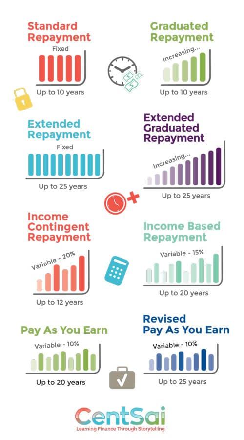 C3Q3-LoanRepayment_Chart-2.0