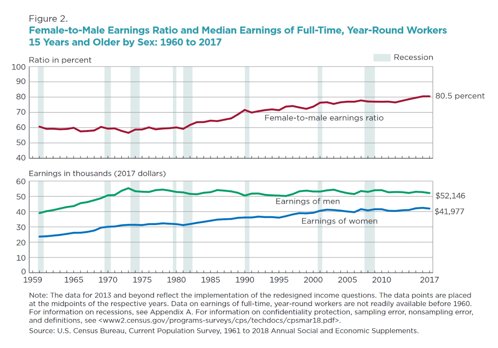 How to Close the Gender Wage Gap: 4 Tips for Women | Gender Wage Gap Chart