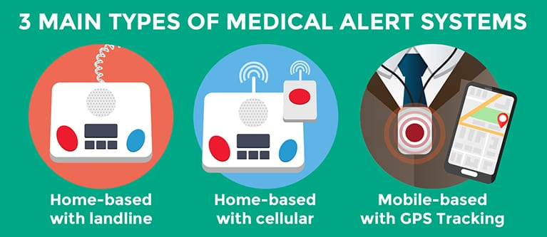 Types of Medical Alert Systems