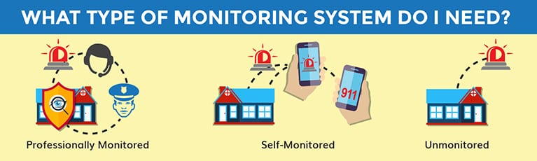 Monitoring_Type