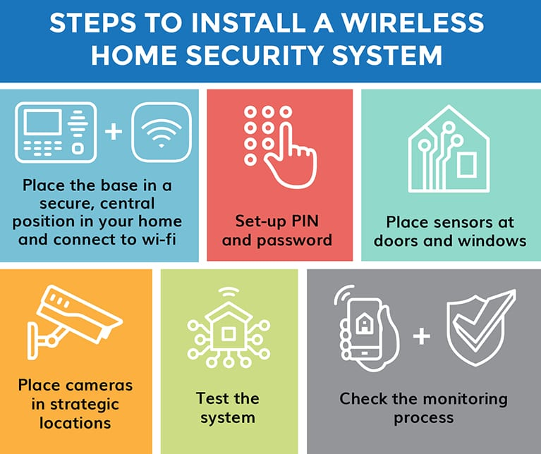 Steps_to_Install_Wireless