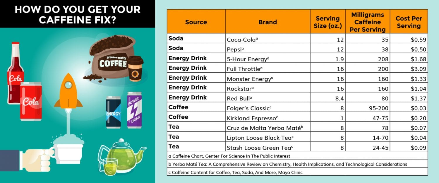 Best source of caffeine chart How Much Caffeine Is In A Cup Of Folgers Coffee
