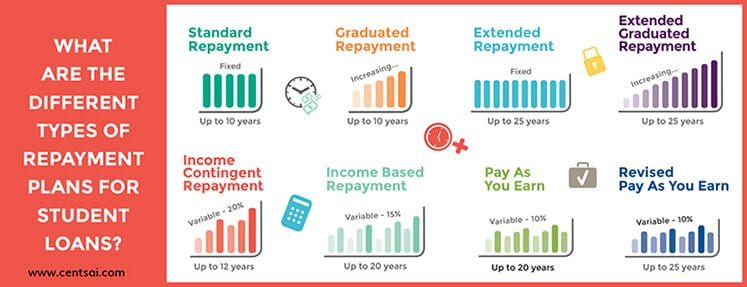Student loan repayment types