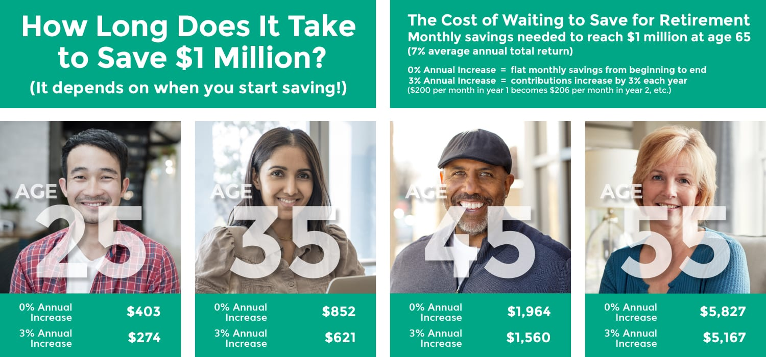 When to Start Saving for Retirement - the math behind how long it takes to save $1 million