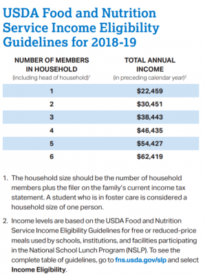 How to Apply for College Without Breaking the Bank | USDA Food and Nutrition Service Income Eligibility Guidelines