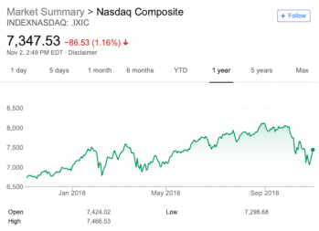 What is the stock market? How does the stock market work? | A chart of the Nasdaq Composite's performance from November 2, 2017 to November 1, 2018