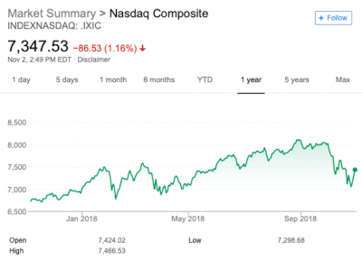 What is the stock market? How does the stock market work?   A chart of the Nasdaq Composite's performance from November 2, 2017 to November 1, 2018