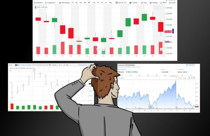 An Investor's Guide on How to Read Stock Charts
