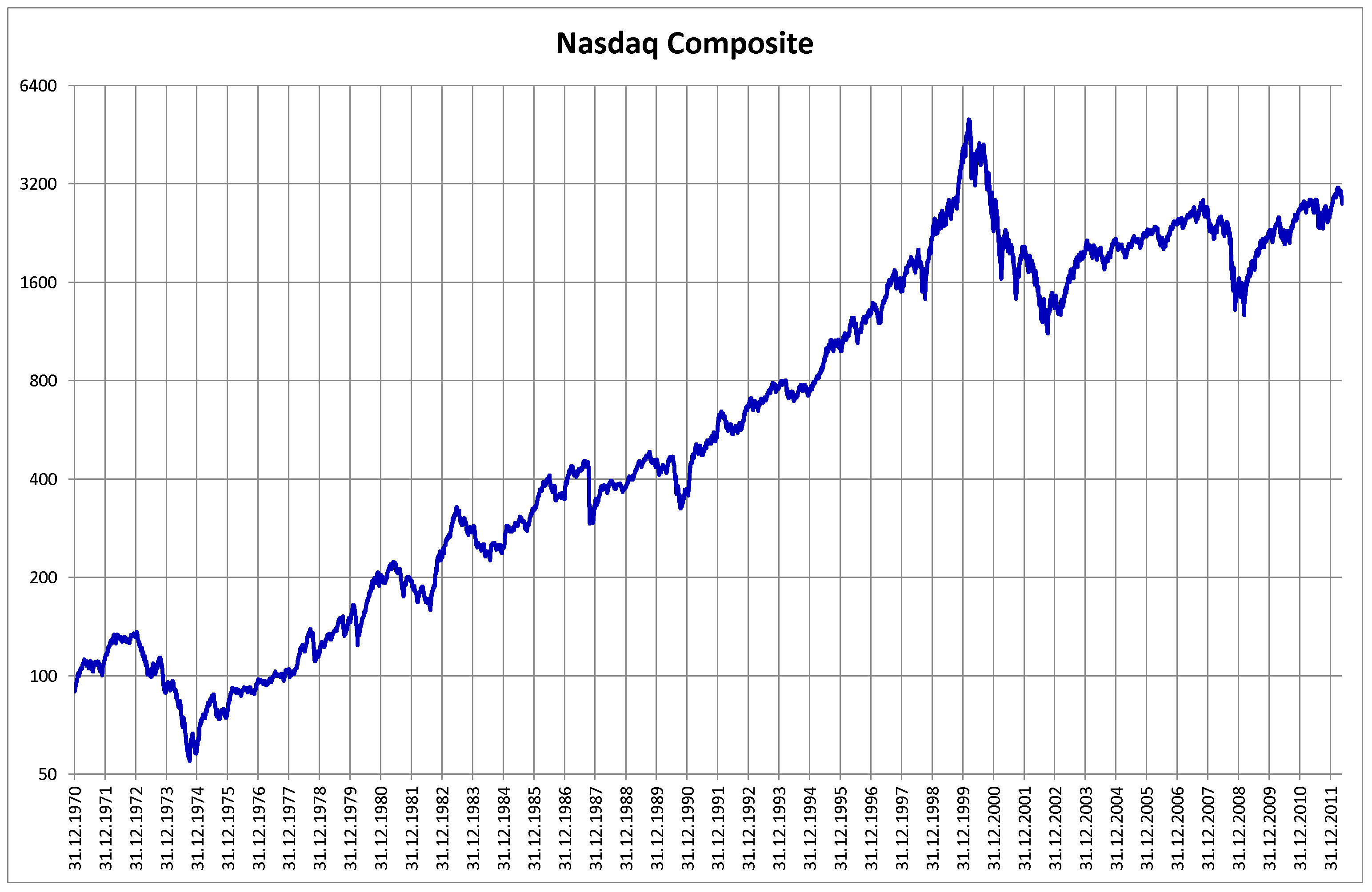 Market timing: NASDAQ Composite historical chart from 1970 through 2011 | Wikimedia commons