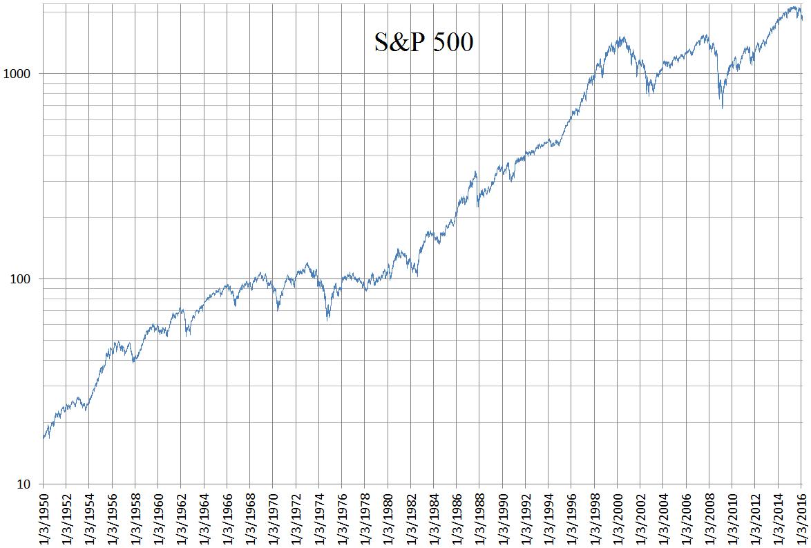 Tiempo de mercado | Índice S&P 500 de 1950 a 2016 | Wikimedia Commons