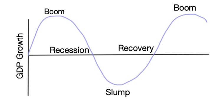How to Prepare for a Recession Before It's Too Late | A chart illustrating the shape of the business cycle