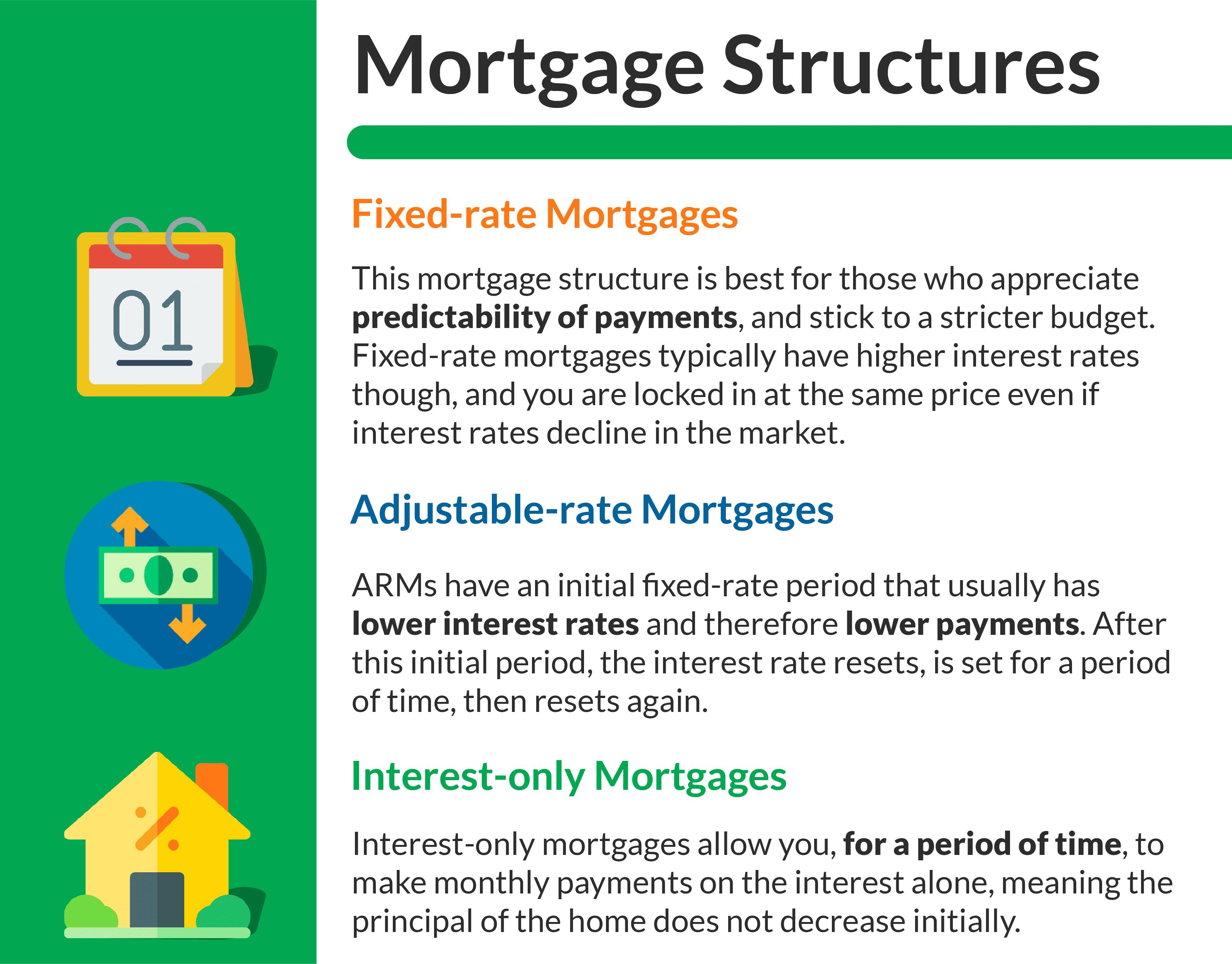 estructuras hipotecarias