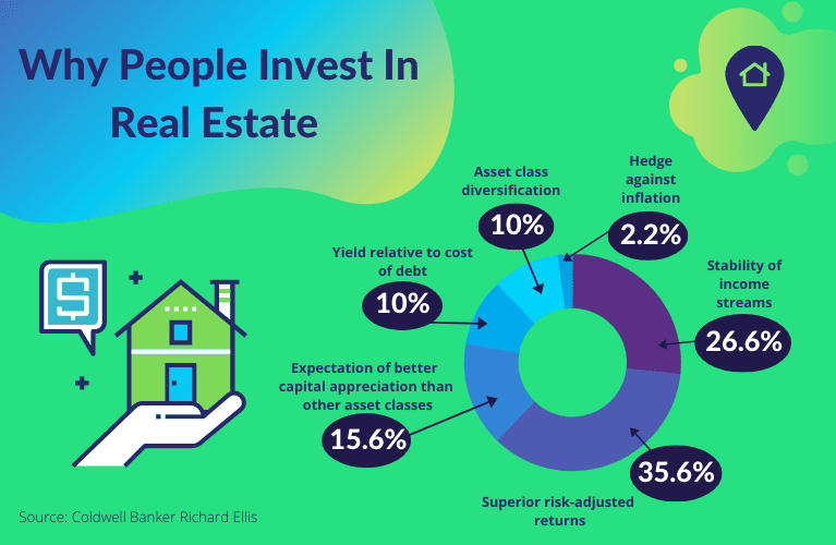 Why People Invest In Real Estate FIN A 2