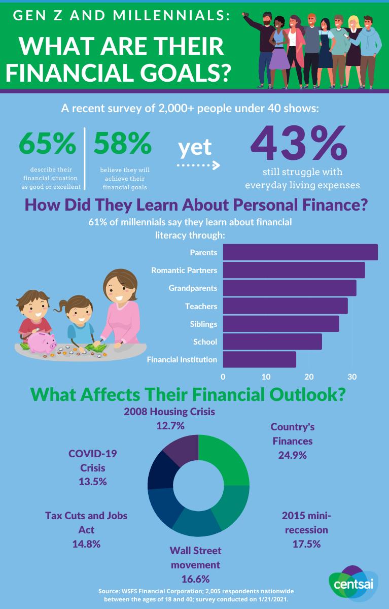 gen z financial goals