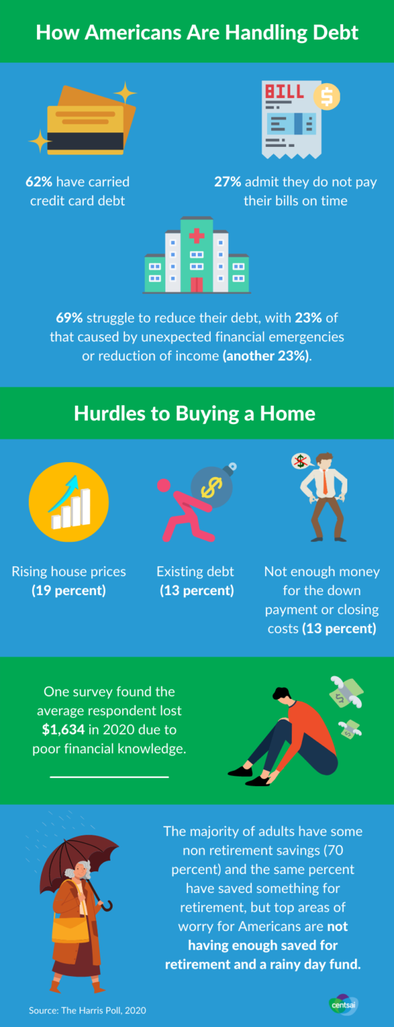 Americans and Debt Infographic
