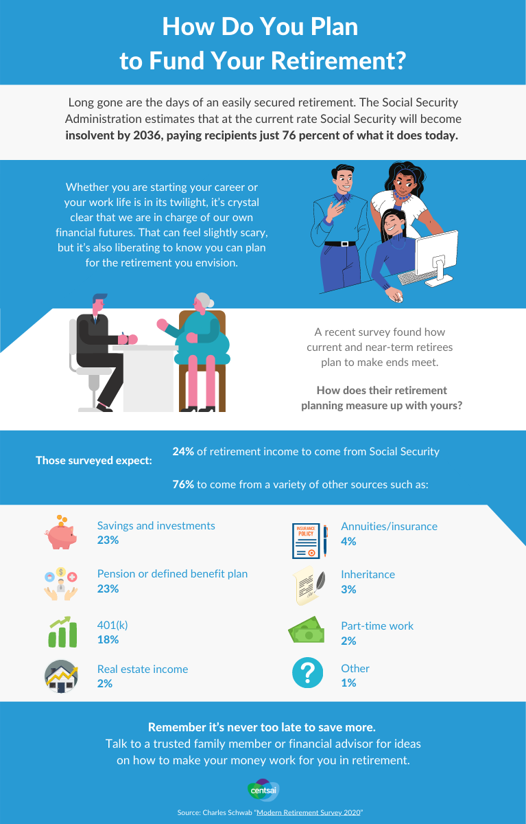 Retirement Sources of income Infographic A.1 | retirement statistics